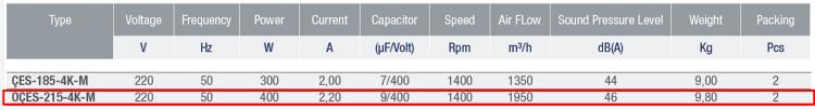 AYAS OÇES-215-4K-M 1500 D/D 220 Volt Monofaze Çift Emişli Radyal Fan Teknik Değerler Tablosu